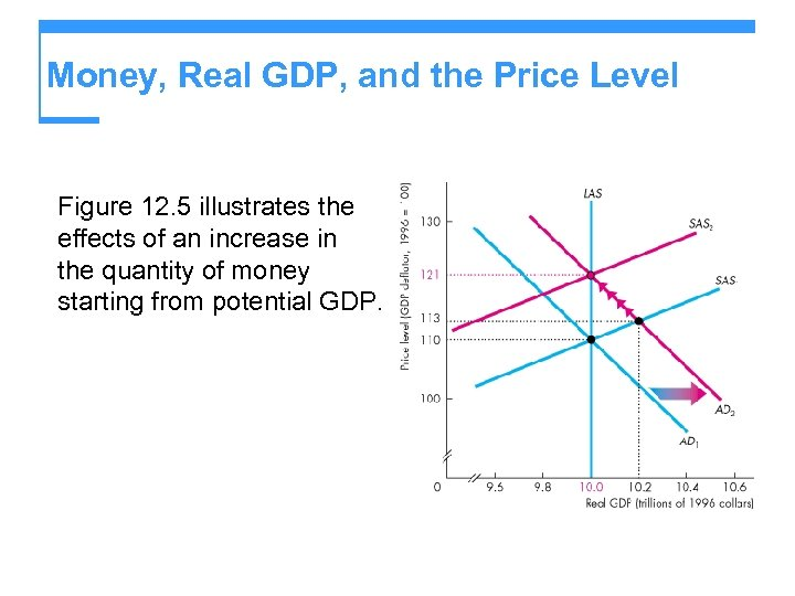 Money, Real GDP, and the Price Level Figure 12. 5 illustrates the effects of
