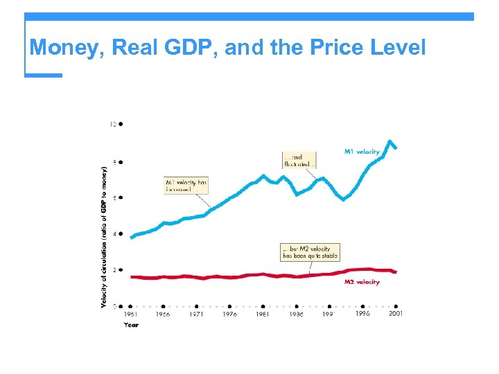 Money, Real GDP, and the Price Level