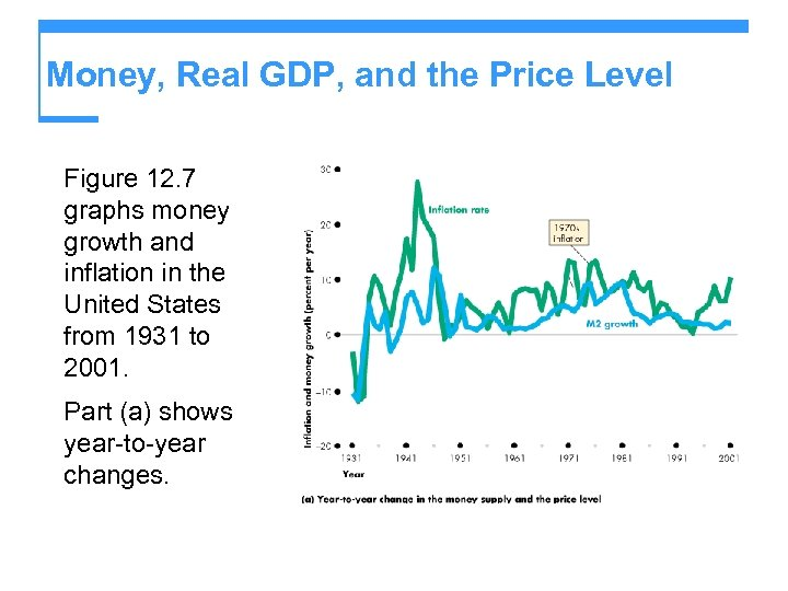 Money, Real GDP, and the Price Level Figure 12. 7 graphs money growth and