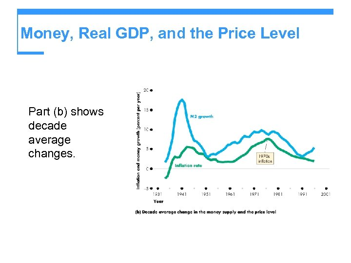 Money, Real GDP, and the Price Level Part (b) shows decade average changes.