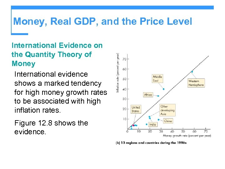 Money, Real GDP, and the Price Level International Evidence on the Quantity Theory of