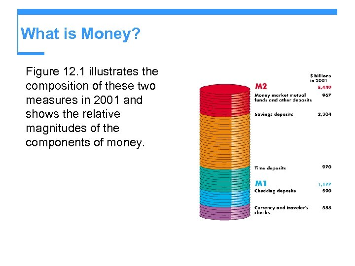 What is Money? Figure 12. 1 illustrates the composition of these two measures in