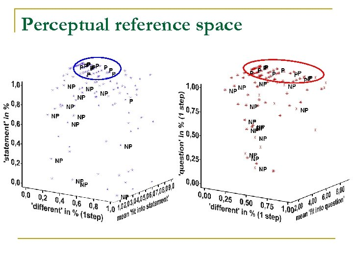 Perceptual reference space