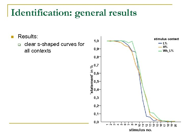 Identification: general results n Results: q clear s-shaped curves for all contexts L% H%