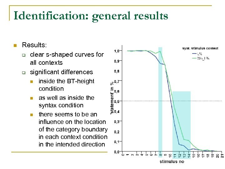 Identification: general results n Results: q clear s-shaped curves for all contexts q significant