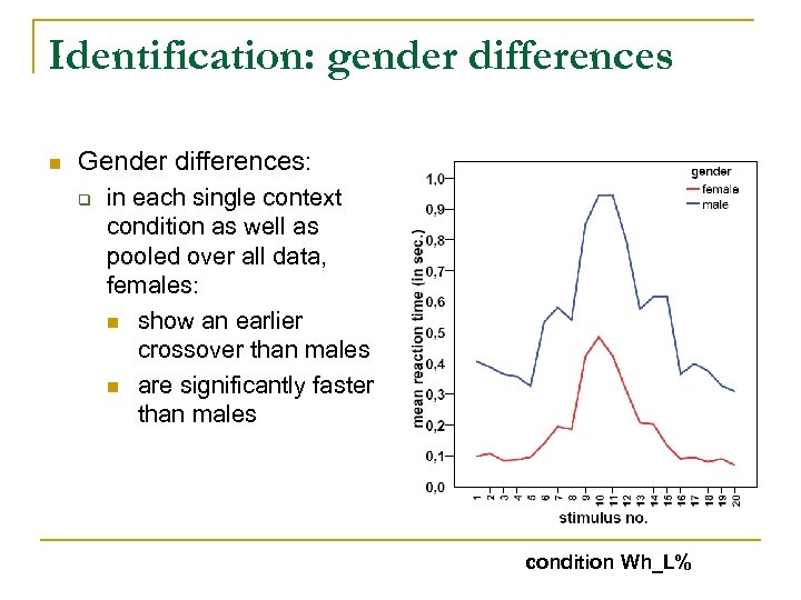 Identification: gender differences n Gender differences: q in each single context condition as well