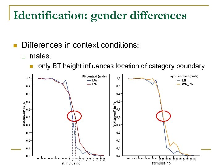 Identification: gender differences n Differences in context conditions: q males: n only BT height