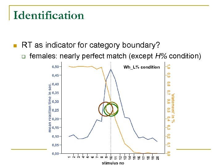Identification n RT as indicator for category boundary? q females: nearly perfect match (except