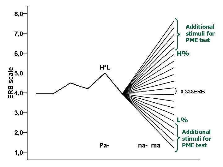 Additional stimuli for PME test H% H*L 0, 338 ERB L% Additional stimuli for