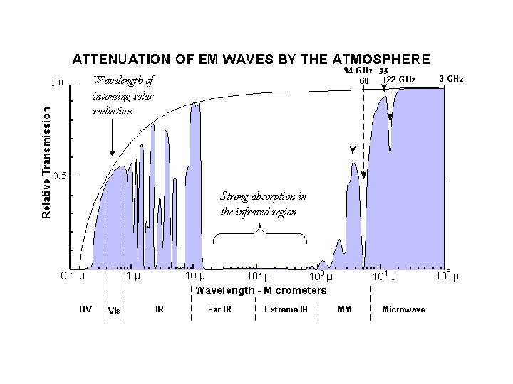 Wavelength of incoming solar radiation Strong absorption in the infrared region