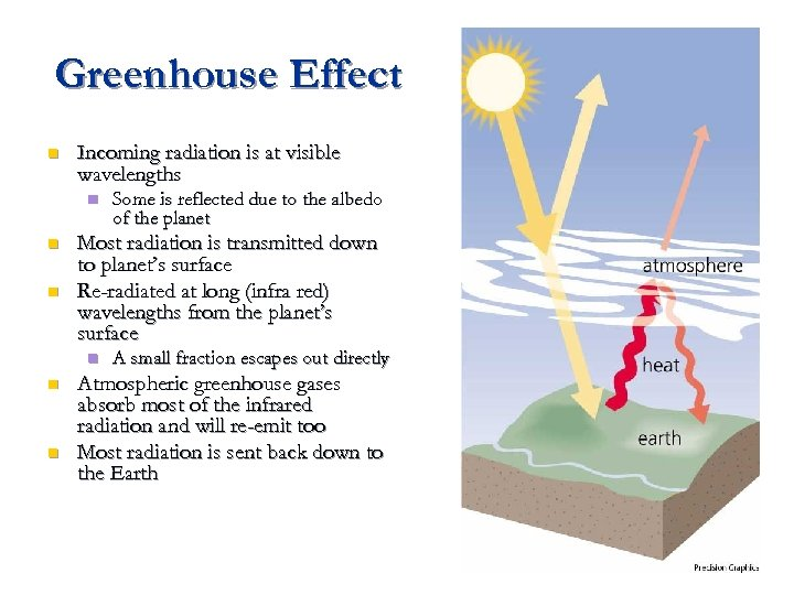 Greenhouse Effect n Incoming radiation is at visible wavelengths n n n Most radiation