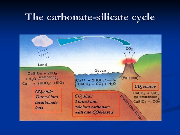 The carbonate-silicate cycle CO 2 sink: Turned into bicarbonate ions CO 2 source CO