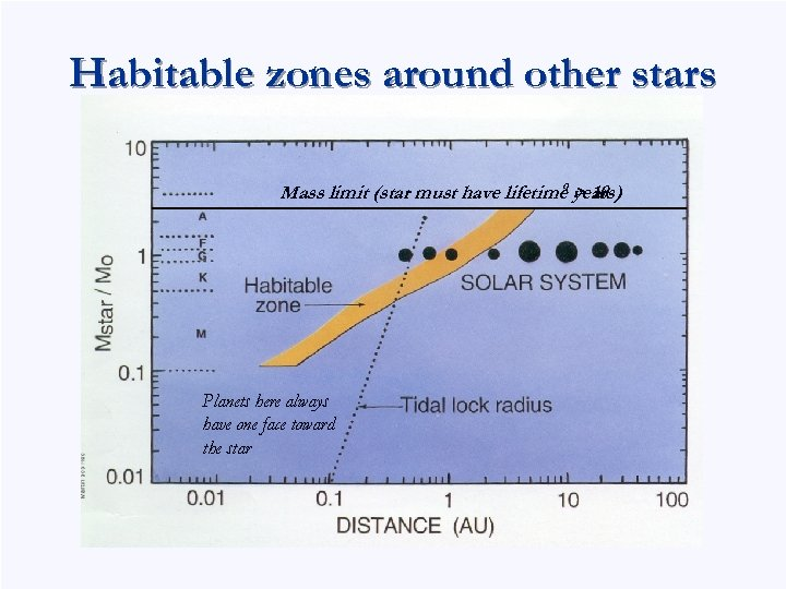 Habitable zones around other stars 9 > 10 Mass limit (star must have lifetime