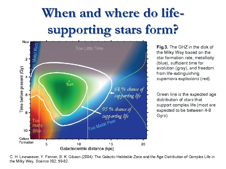 When and where do lifesupporting stars form? Fig. 3. The GHZ in the disk