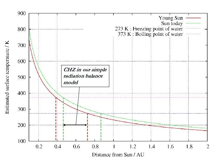CHZ in our simple radiation balance model
