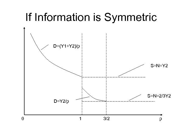 If Information is Symmetric D=(Y 1+Y 2)/p S=N=Y 2 S=N=2/3 Y 2 D=Y 2/p