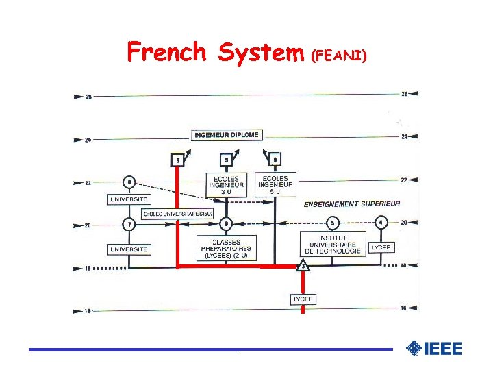 French System (FEANI)