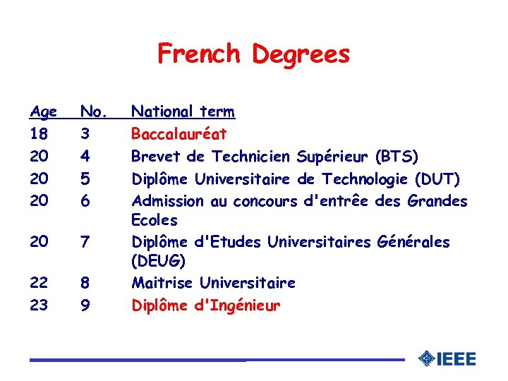 French Degrees Age 18 20 20 20 No. 3 4 5 6 20 7