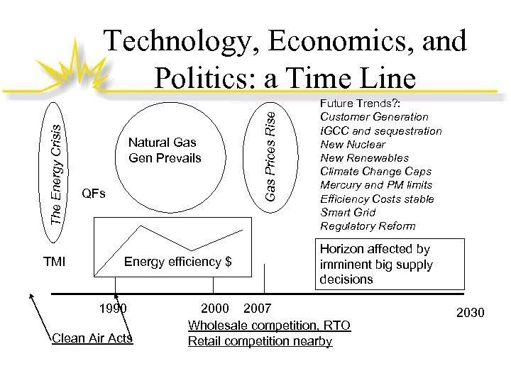 TMI Natural Gas Gen Prevails QFs Energy efficiency $ 1990 Clean Air Acts Gas