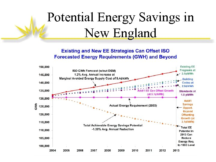 Potential Energy Savings in New England
