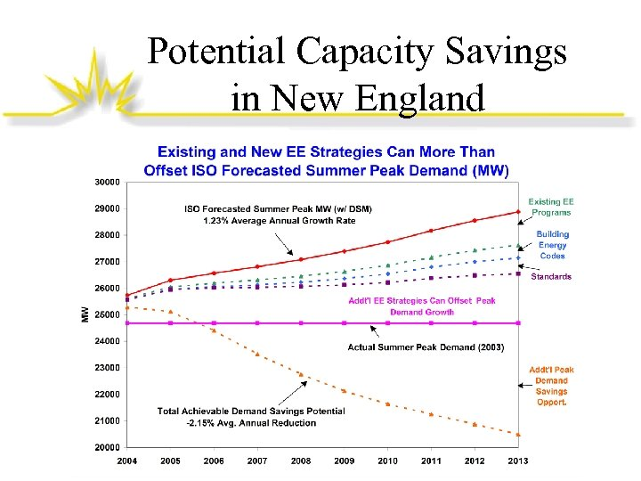 Potential Capacity Savings in New England