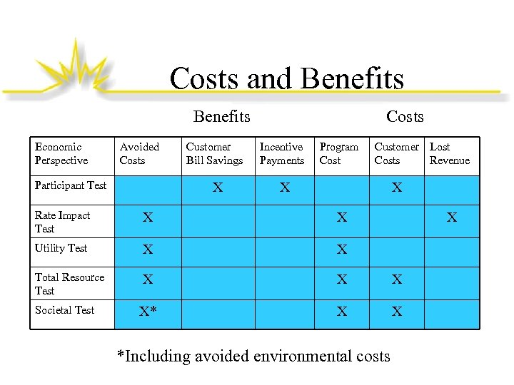 Costs and Benefits Economic Perspective Avoided Costs Participant Test Customer Bill Savings X Costs