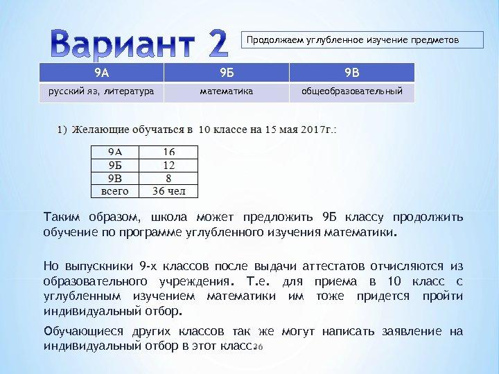 Продолжаем углубленное изучение предметов 9 А 9 Б 9 В русский яз, литература математика