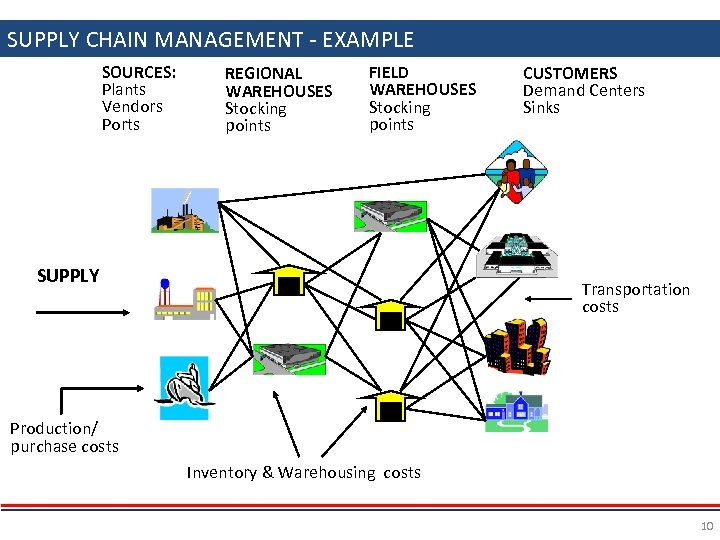 SUPPLY CHAIN MANAGEMENT - EXAMPLE SOURCES: Plants Vendors Ports REGIONAL WAREHOUSES Stocking points FIELD