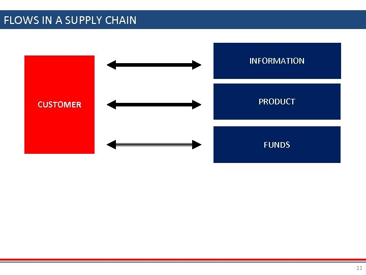 FLOWS IN A SUPPLY CHAIN INFORMATION CUSTOMER PRODUCT FUNDS 11