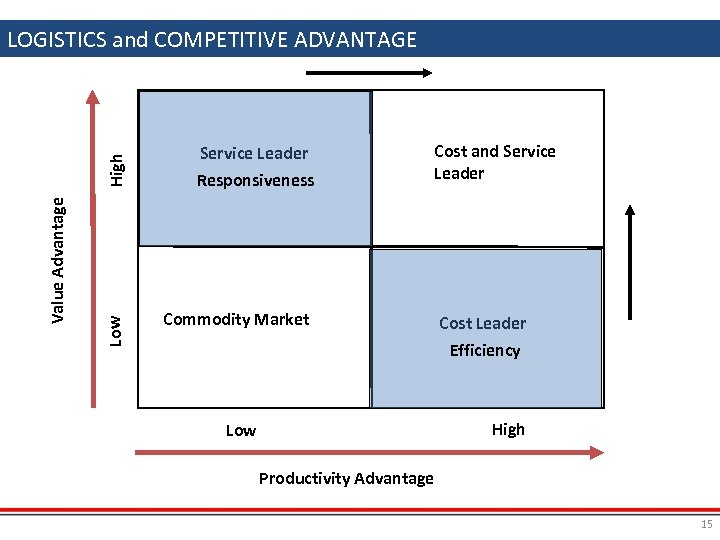 Low Value Advantage High LOGISTICS and COMPETITIVE ADVANTAGE Logistics and Competitive Advantage Service Leader