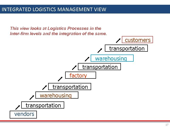 INTEGRATED LOGISTICS MANAGEMENT VIEW This view looks at Logistics Processes in the Inter-firm levels