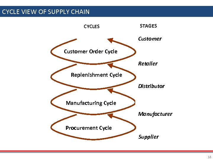 CYCLE VIEW OF SUPPLY CHAIN CYCLES STAGES Customer Order Cycle Retailer Replenishment Cycle Distributor