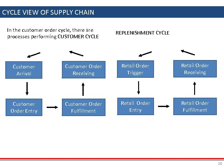 CYCLE VIEW OF SUPPLY CHAIN In the customer order cycle, there are processes performing
