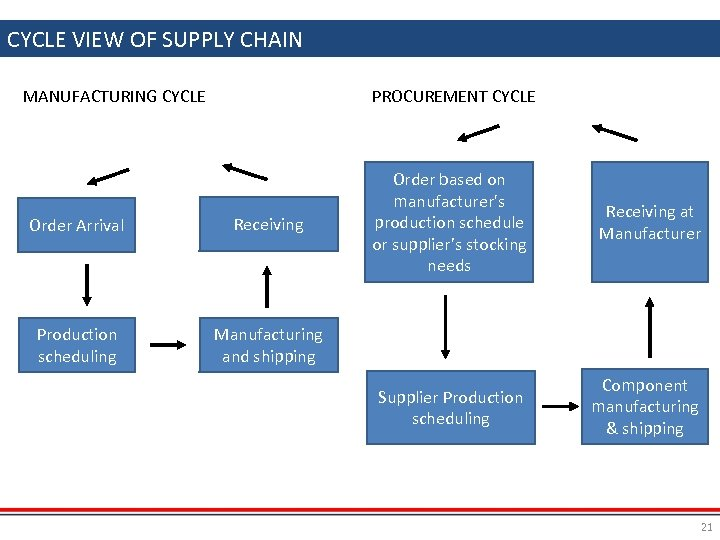 CYCLE VIEW OF SUPPLY CHAIN MANUFACTURING CYCLE PROCUREMENT CYCLE Order Arrival Receiving Production scheduling