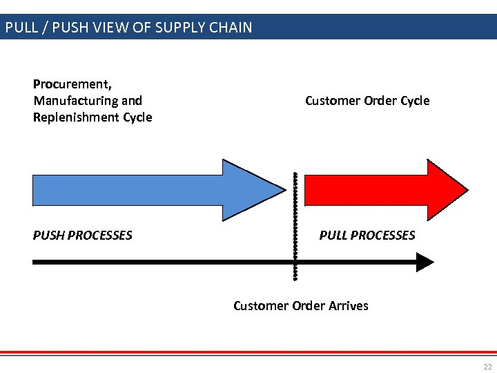 PULL / PUSH VIEW OF SUPPLY CHAIN Procurement, Manufacturing and Replenishment Cycle PUSH PROCESSES