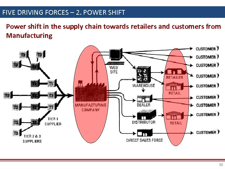 FIVE DRIVING FORCES – 2. POWER SHIFT Power shift in the supply chain towards