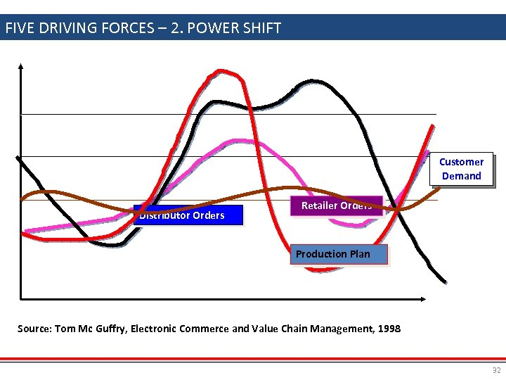 FIVE DRIVING FORCES – 2. POWER SHIFT Customer Demand Distributor Orders Retailer Orders Production