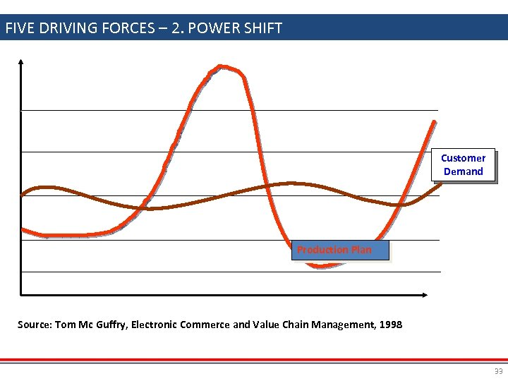 FIVE DRIVING FORCES – 2. POWER SHIFT Customer Demand Production Plan Source: Tom Mc