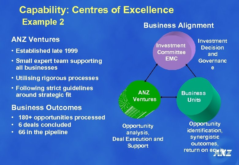 Capability: Centres of Excellence Example 2 ANZ Ventures • Established late 1999 • Small