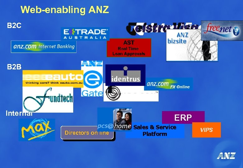 Web-enabling ANZ B 2 C AST Real Time Loan Approvals B 2 B Internal
