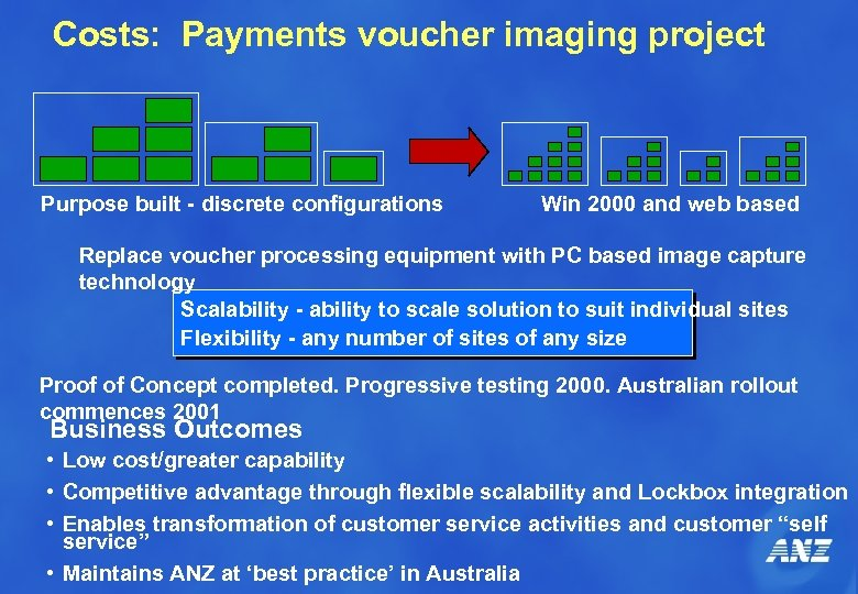 Costs: Payments voucher imaging project Purpose built - discrete configurations Win 2000 and web