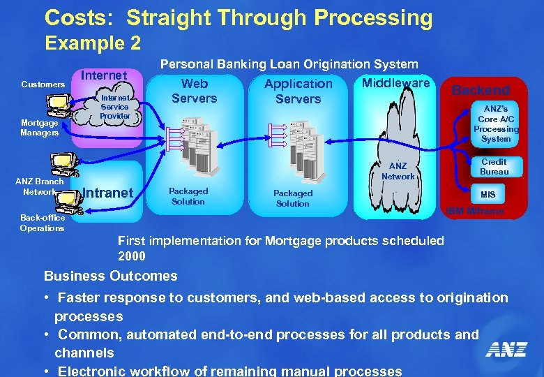 Costs: Straight Through Processing Example 2 Customers Mortgage Managers ANZ Branch Network Internet Service