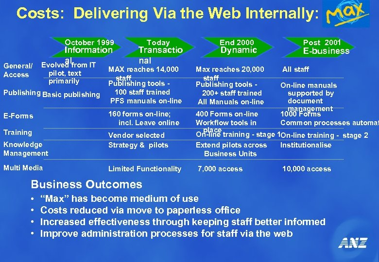 Costs: Delivering Via the Web Internally: October 1999 General/ Access Information al Evolved from