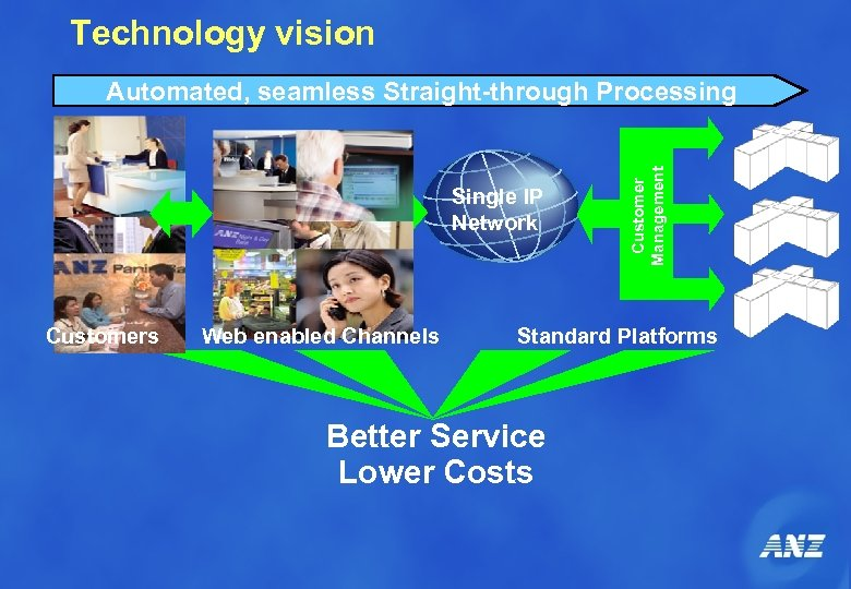 Technology vision Single IP Network Customers Web enabled Channels Customer Management Automated, seamless Straight-through