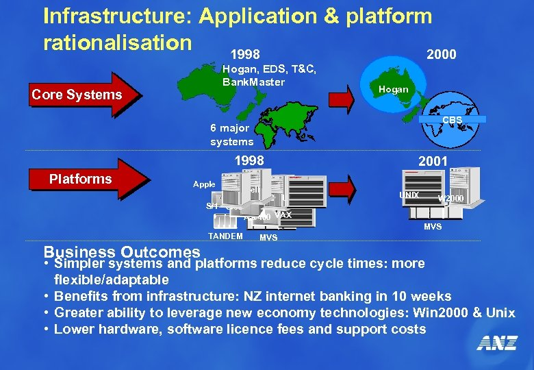Infrastructure: Application & platform rationalisation 1998 2000 Hogan, EDS, T&C, Bank. Master Core Systems