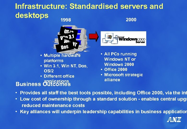 Infrastructure: Standardised servers and desktops 2000 1998 OS/2 Win 3. 1 Win NT s