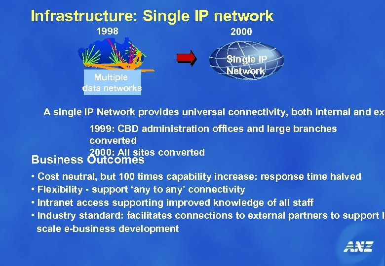 Infrastructure: Single IP network 1998 Multiple data networks 2000 Single IP Network A single