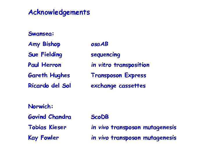 Acknowledgements Swansea: Amy Bishop osa. AB Sue Fielding sequencing Paul Herron in vitro transposition