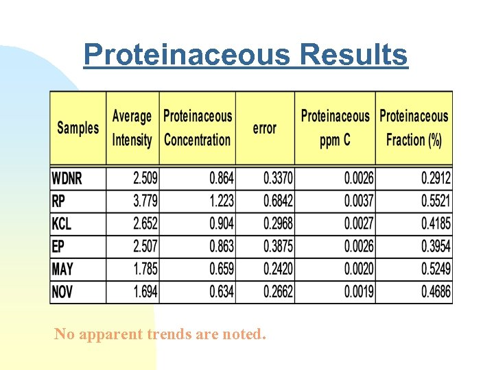 Proteinaceous Results No apparent trends are noted.