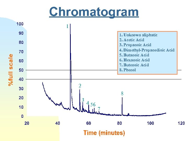 Chromatogram 1 1. Unknown aliphatic 2. Acetic Acid 3. Propanoic Acid 4. Dimethyl-Propanedioic Acid